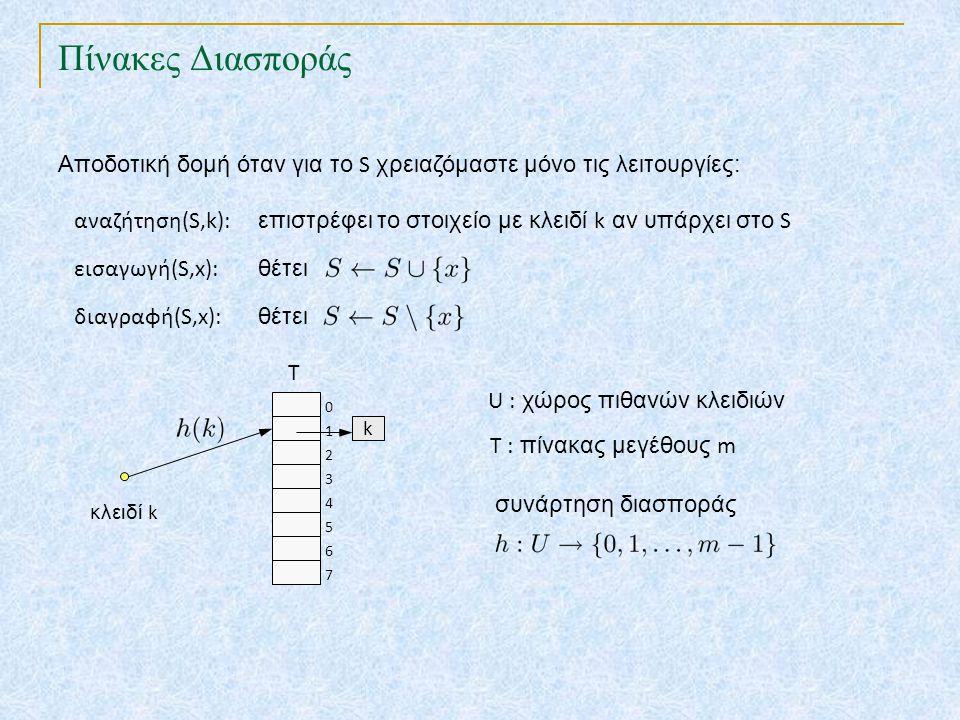 Πίνακες Διασποράς TexPoint fonts used in EMF. Read the TexPoint manual before you delete this box.: AA A AA A A Αποδοτική δομή όταν για το S χρειαζόμα