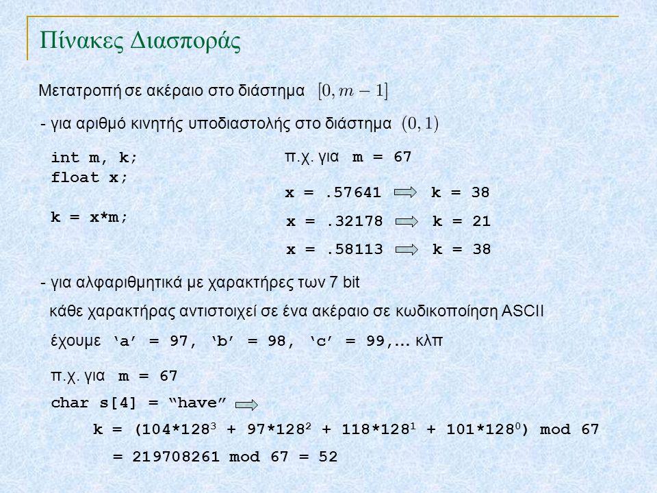 Η συνάρτηση διασποράς αντιστοιχεί σε κάθε κλειδί μία ακολουθία από διευθύνσεις του πίνακα Τ βολιδοσκοπική ακολουθία Συνάρτηση Διασποράς μετάθεση του x k T 0 m-1 διαγραφή (Τ,x): ; Μέθοδος Μεταβλητών Διευθύνσεων (Ανοιχτή Διευθυνσιοδότηση) αναζήτηση (Τ,k): βολιδοσκοπεί τις θέσεις T[h(k,i)] για i=0,1,…,m-1 μέχρι να βρει το αντικείμενο με κλειδί k ή μία κενή θέση.