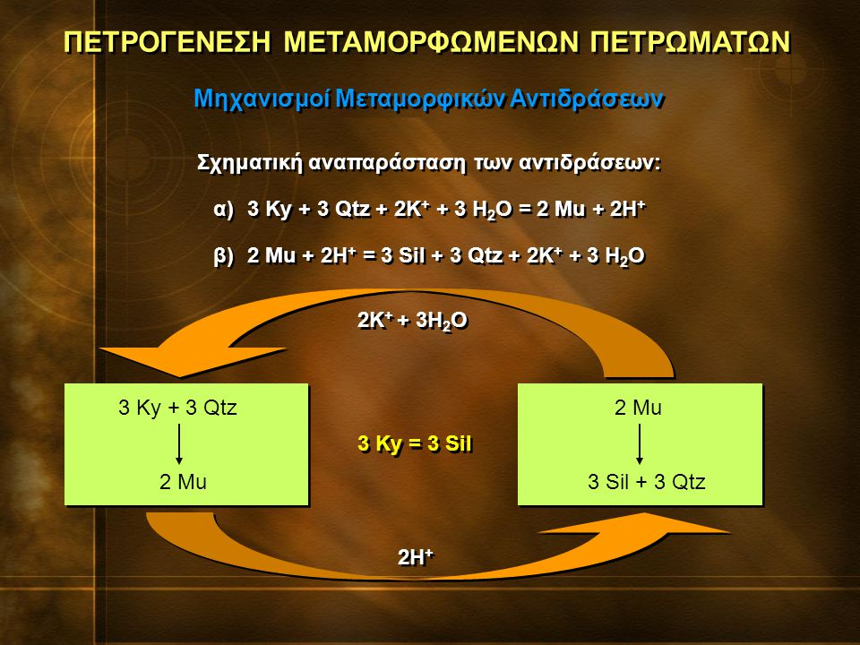 Σχηματική αναπαράσταση των αντιδράσεων: α)3 Ky + 3 Qtz + 2K + + 3 H 2 O = 2 Mu + 2H + β)2 Mu + 2H + = 3 Sil + 3 Qtz + 2K + + 3 H 2 O Σχηματική αναπαράσταση των αντιδράσεων: α)3 Ky + 3 Qtz + 2K + + 3 H 2 O = 2 Mu + 2H + β)2 Mu + 2H + = 3 Sil + 3 Qtz + 2K + + 3 H 2 O ΠΕΤΡΟΓΕΝΕΣΗ ΜΕΤΑΜΟΡΦΩΜΕΝΩΝ ΠΕΤΡΩΜΑΤΩΝ Μηχανισμοί Μεταμορφικών Αντιδράσεων 3 Ky + 3 Qtz 2 Mu 3 Sil + 3 Qtz 2H + 2K + + 3H 2 O 3 Ky = 3 Sil