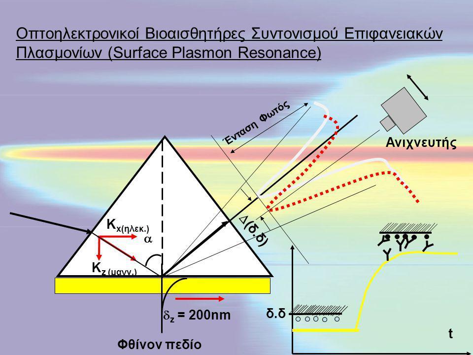  Φθίνον πεδίο K z (μαγν.) K x(ηλεκ.)  z = 200nm  (δ.δ) δ.δ t Ανιχνευτής Ένταση Φωτός Οπτοηλεκτρονικοί Βιοαισθητήρες Συντονισμού Επιφανειακών Πλασμο