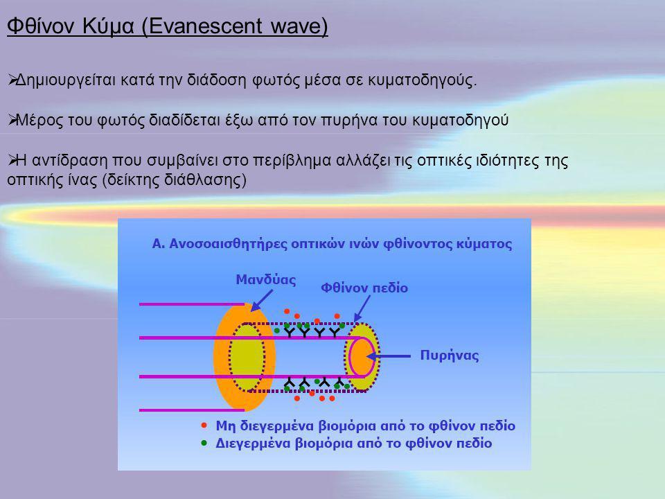  Δημιουργείται κατά την διάδοση φωτός μέσα σε κυματοδηγούς.  Μέρος του φωτός διαδίδεται έξω από τον πυρήνα του κυματοδηγού  Η αντίδραση που συμβαίν