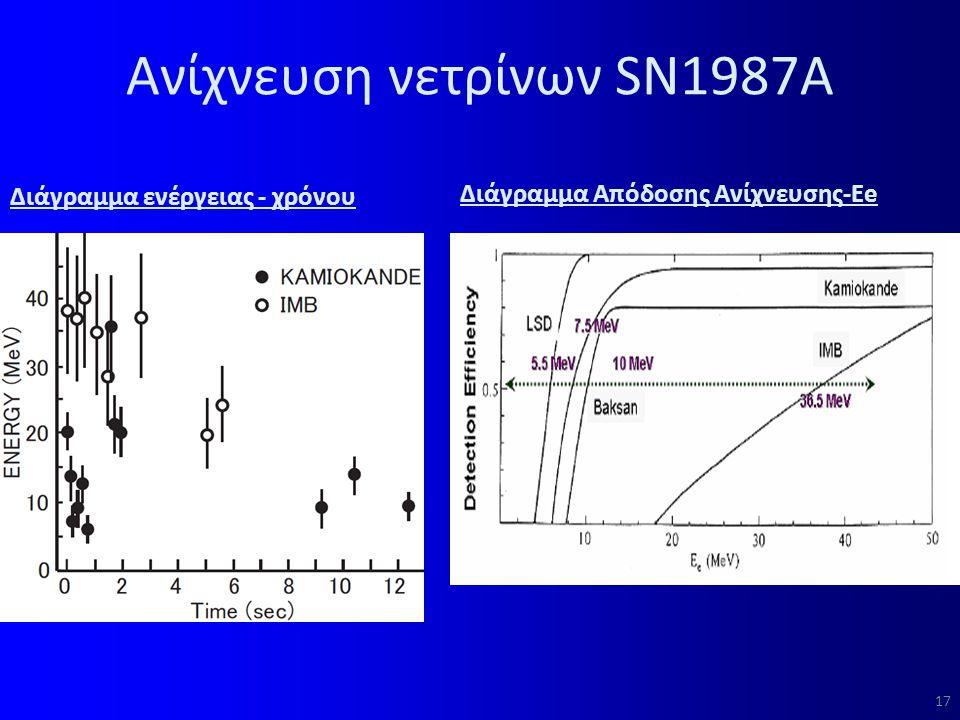 Ανίχνευση νετρίνων SN1987Α Διάγραμμα ενέργειας - χρόνου Διάγραμμα Απόδοσης Ανίχνευσης-Εe 17