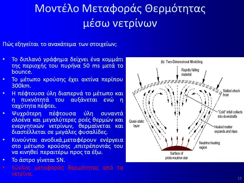 Μοντέλο Μεταφοράς Θερμότητας μέσω νετρίνων Πώς εξηγείται το ανακάτεμα των στοιχείων; Το διπλανό γράφημα δείχνει ένα κομμάτι της περιοχής του πυρήνα 50 ms μετά το bounce.
