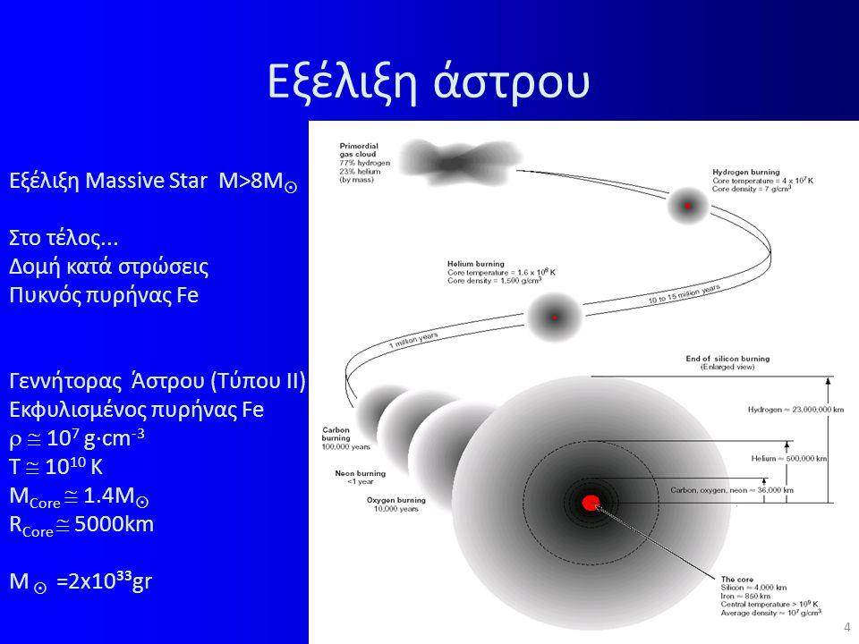 Εξέλιξη άστρου 4 Εξέλιξη Massive Star M>8M  Στο τέλος...