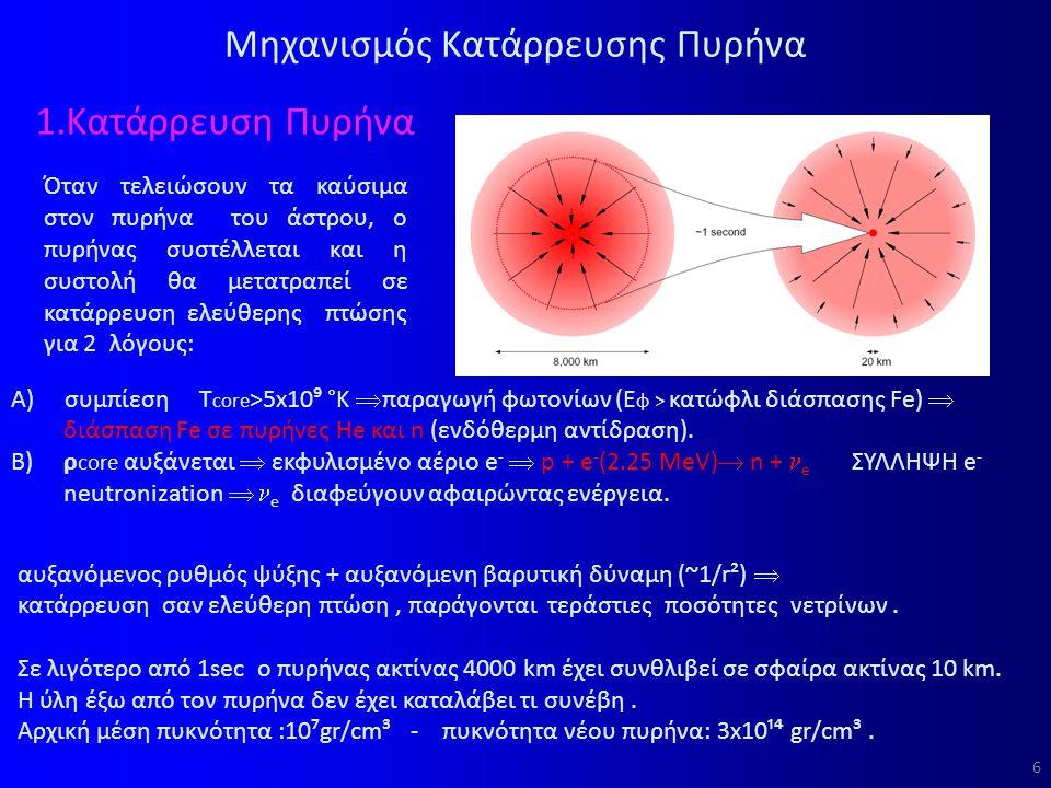 6 Μηχανισμός Κατάρρευσης Πυρήνα 1.Κατάρρευση Πυρήνα Όταν τελειώσουν τα καύσιμα στον πυρήνα του άστρου, ο πυρήνας συστέλλεται και η συστολή θα μετατραπεί σε κατάρρευση ελεύθερης πτώσης για 2 λόγους: αυξανόμενος ρυθμός ψύξης + αυξανόμενη βαρυτική δύναμη (~1/r²)  κατάρρευση σαν ελεύθερη πτώση, παράγονται τεράστιες ποσότητες νετρίνων.