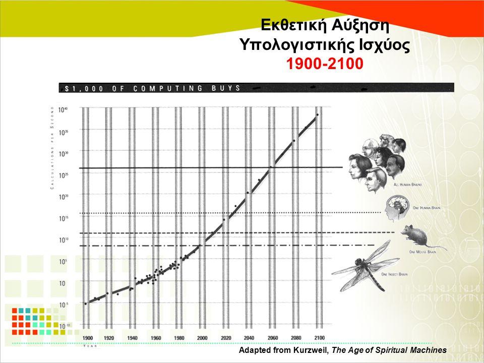 Εκθετική Αύξηση Υπολογιστικής Ισχύος 1900-2100 Adapted from Kurzweil, The Age of Spiritual Machines