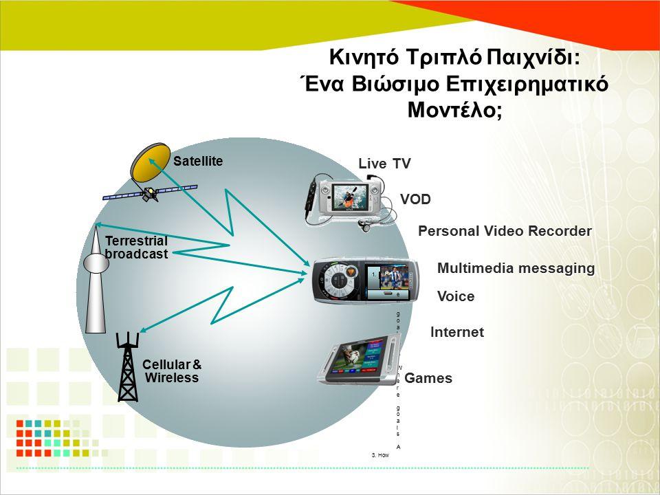 Κινητό Τριπλό Παιχνίδι: Ένα Βιώσιμο Επιχειρηματικό Μοντέλο; Live TV VOD Internet Games Multimedia messaging Personal Video Recorder 1. W h e n g o a l