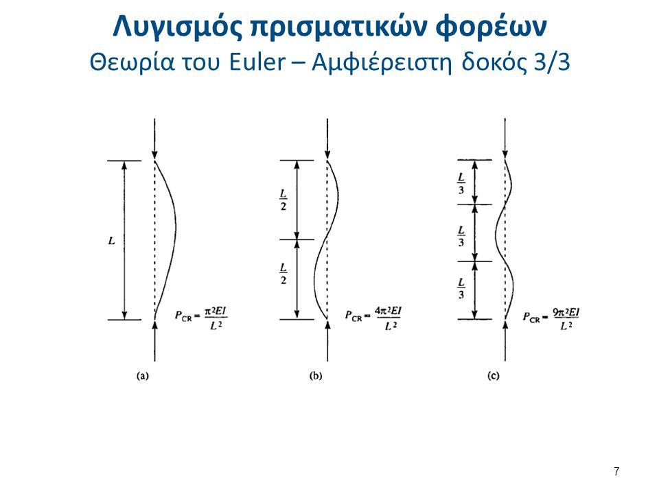 Λυγισμός πρισματικών φορέων Θεωρία του Euler – Αμφιέρειστη δοκός 3/3 7