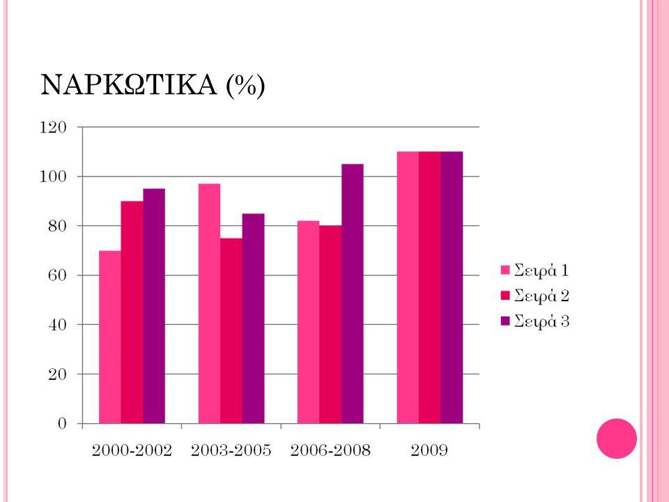 ΝΑΡΚΩΤΙΚΑ (%)