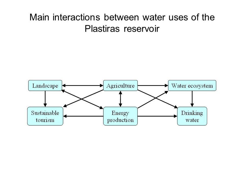 Main interactions between water uses of the Plastiras reservoir