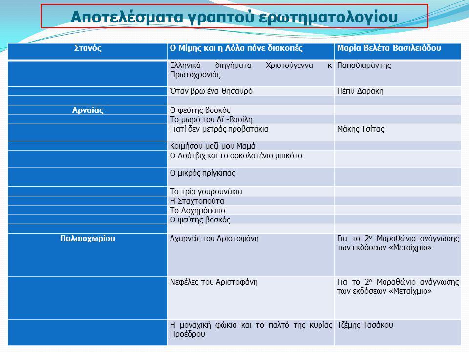 Αποτελέσματα γραπτού ερωτηματολογίου ΣτανόςΟ Μίμης και η Λόλα πάνε διακοπέςΜαρία Βελέτα Βασιλειάδου Ελληνικά διηγήματα Χριστούγεννα κ Πρωτοχρονιάς Παπ