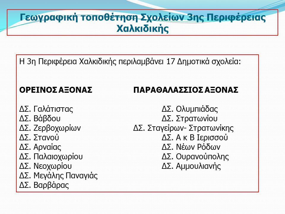Η 3η Περιφέρεια Χαλκιδικής περιλαμβάνει 17 Δημοτικά σχολεία: ΟΡΕΙΝΟΣ ΑΞΟΝΑΣΠΑΡΑΘΑΛΑΣΣΙΟΣ ΑΞΟΝΑΣ ΔΣ. ΓαλάτισταςΔΣ. Ολυμπιάδας ΔΣ. ΒάβδουΔΣ. Στρατωνίου