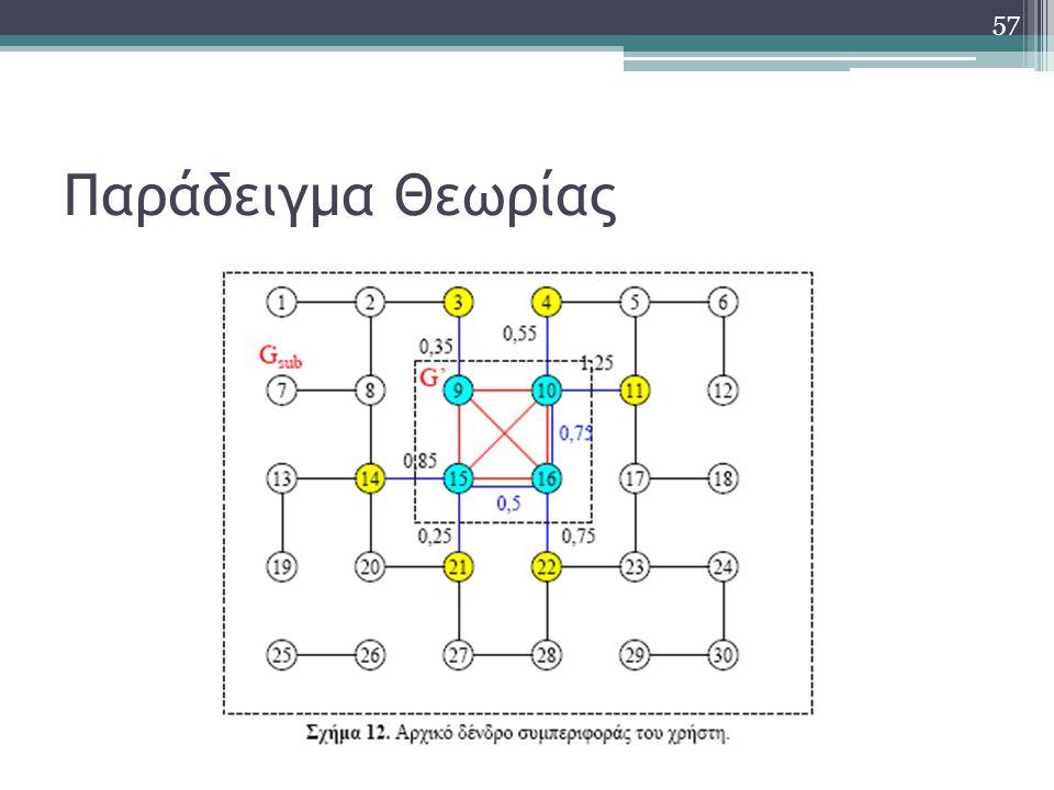 Παράδειγμα Θεωρίας 57