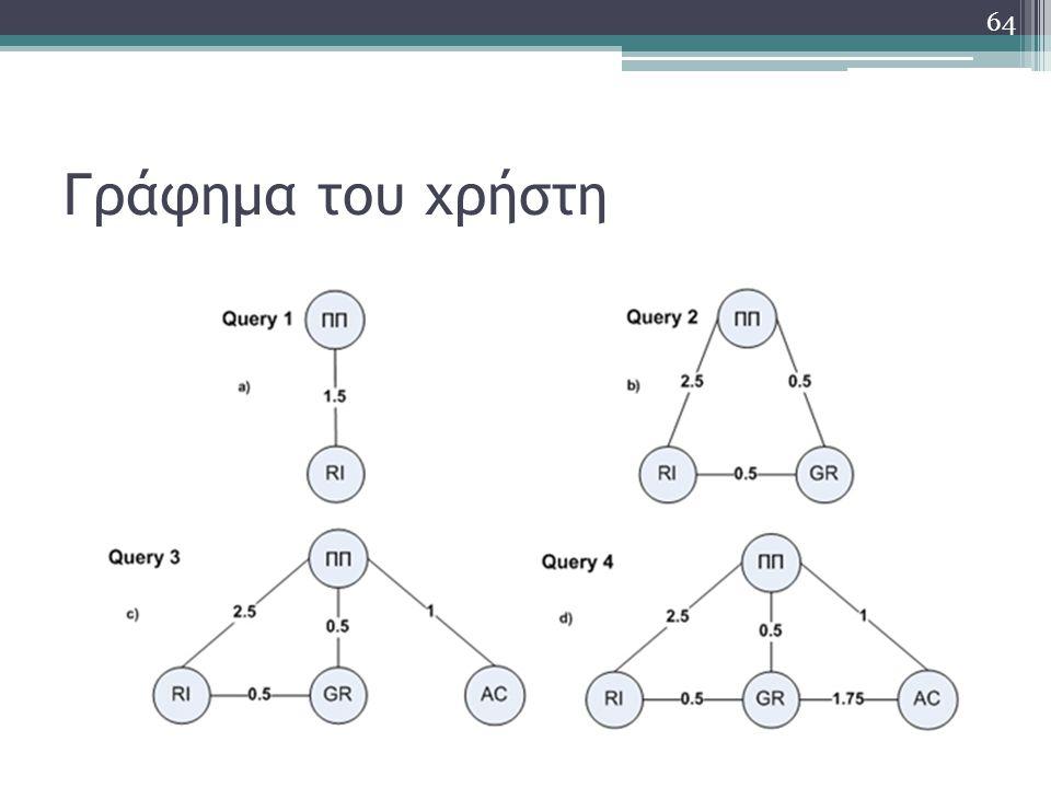 Γράφημα του χρήστη 64