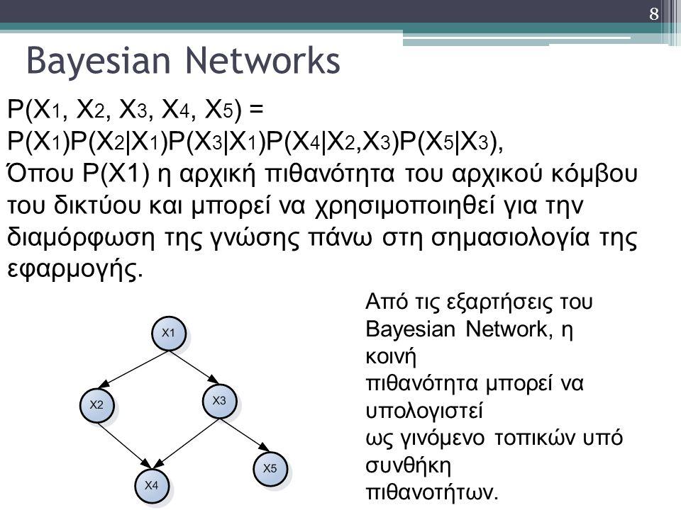 8 Bayesian Networks P(X 1, X 2, X 3, X 4, X 5 ) = P(X 1 )P(X 2 |X 1 )P(X 3 |X 1 )P(X 4 |X 2,X 3 )P(X 5 |X 3 ), Όπου Ρ(Χ1) η αρχική πιθανότητα του αρχικού κόμβου του δικτύου και μπορεί να χρησιμοποιηθεί για την διαμόρφωση της γνώσης πάνω στη σημασιολογία της εφαρμογής.