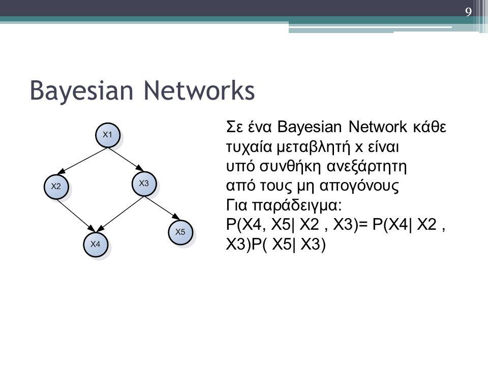 9 Bayesian Networks Σε ένα Bayesian Network κάθε τυχαία μεταβλητή x είναι υπό συνθήκη ανεξάρτητη από τους μη απογόνους Για παράδειγμα: P(Χ4, Χ5| Χ2, Χ3)= P(Χ4| Χ2, Χ3)P( Χ5| Χ3)