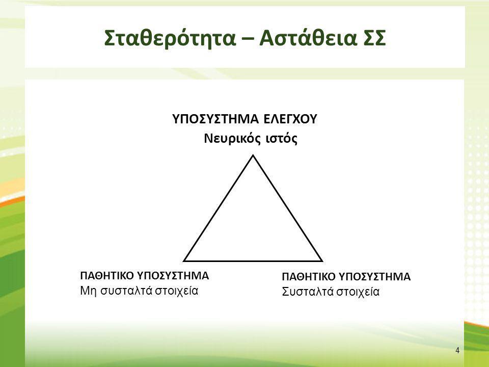 Τμηματική αστάθεια - Ταξινόμηση Πρότυπο κάμψης (μη προσαρμοστική ΝΜΔ), Πρότυπο ενεργητικής έκτασης (προσαρμοστική ΝΜΔ), Πρότυπο παθητικής έκτασης (μη προσαρμοστική ΝΜΔ), Πρότυπο κάμψης/πλάγιας κάμψης (μη προσαρμοστική ΝΜΔ), Πολυδιάστατο πρότυπο (μη προσαρμοστική ΝΜΔ).