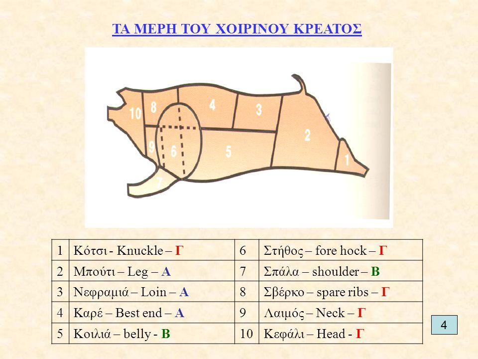 ΤΑ ΜΕΡΗ ΤΟΥ ΧΟΙΡΙΝΟΥ ΚΡΕΑΤΟΣ 1Κότσι - Knuckle – Γ6Στήθος – fore hock – Γ 2Μπούτι – Leg – Α7Σπάλα – shoulder – Β 3Νεφραμιά – Loin – Α8Σβέρκο – spare ribs – Γ 4Καρέ – Best end – Α9Λαιμός – Neck – Γ 5Κοιλιά – belly - B10Κεφάλι – Head - Γ 4