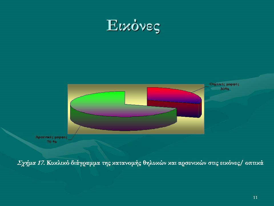 11 Εικόνες Σχήμα 17. Κυκλικό διάγραμμα της κατανομής θηλυκών και αρσενικών στις εικόνες/ οπτικά