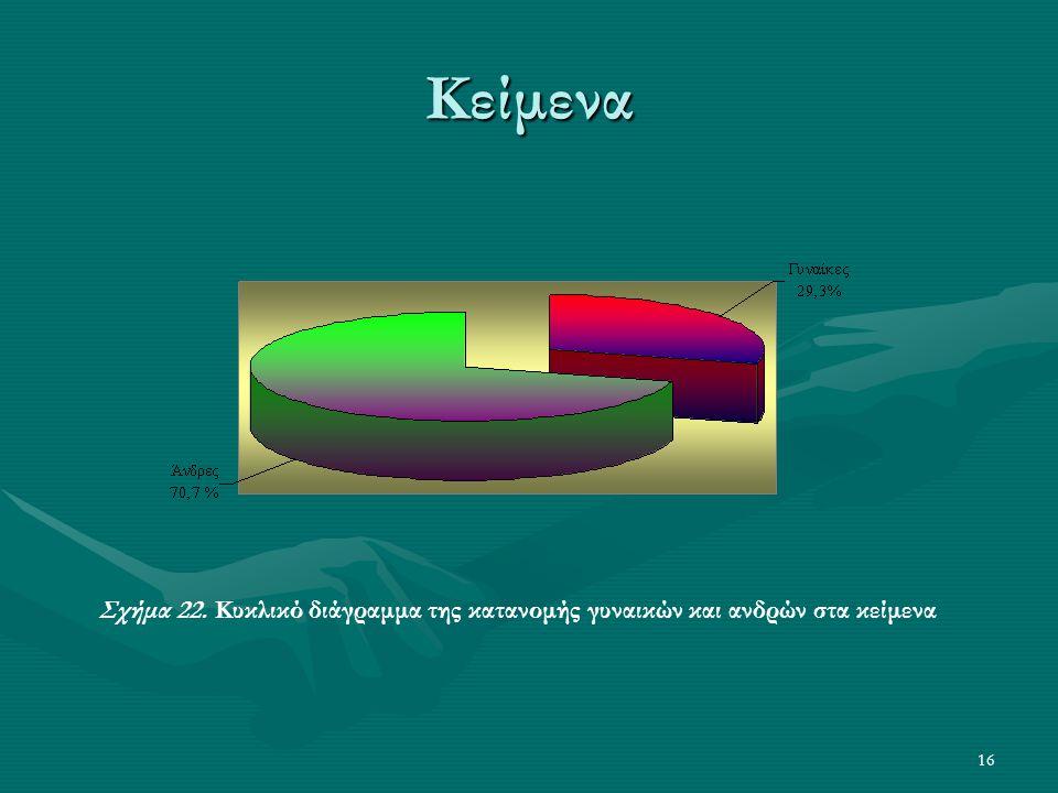 16 Κείμενα Σχήμα 22. Κυκλικό διάγραμμα της κατανομής γυναικών και ανδρών στα κείμενα