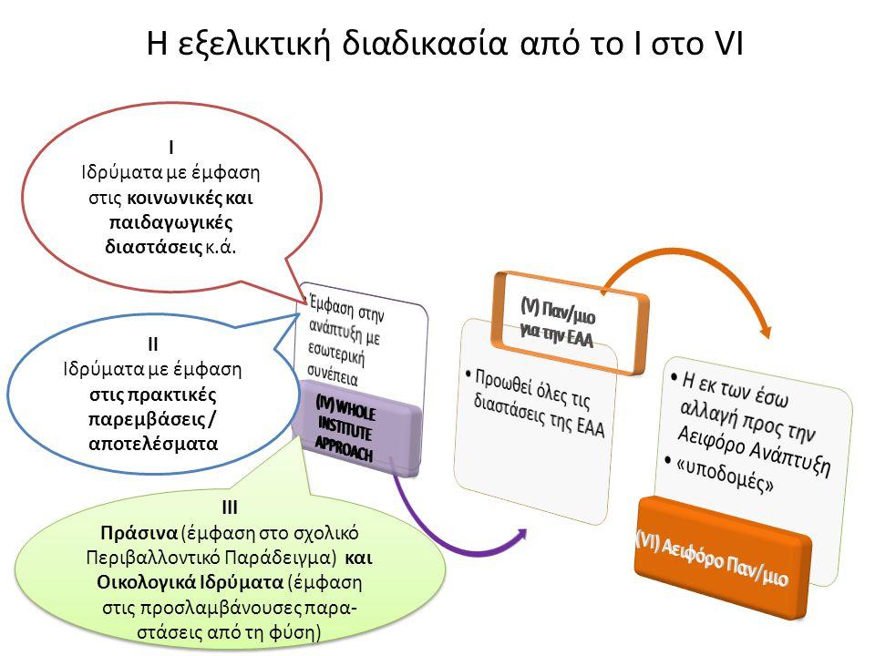 III Πράσινα (έμφαση στο σχολικό Περιβαλλοντικό Παράδειγμα) και Οικολογικά Ιδρύματα (έμφαση στις προσλαμβάνουσες παρα- στάσεις από τη φύση) III Πράσινα (έμφαση στο σχολικό Περιβαλλοντικό Παράδειγμα) και Οικολογικά Ιδρύματα (έμφαση στις προσλαμβάνουσες παρα- στάσεις από τη φύση) I Ιδρύματα με έμφαση στις κοινωνικές και παιδαγωγικές διαστάσεις κ.ά.