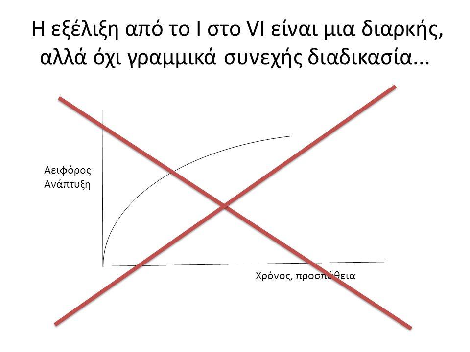 Η εξέλιξη από το I στο VI είναι μια διαρκής, αλλά όχι γραμμικά συνεχής διαδικασία... Αειφόρος Ανάπτυξη Χρόνος, προσπάθεια
