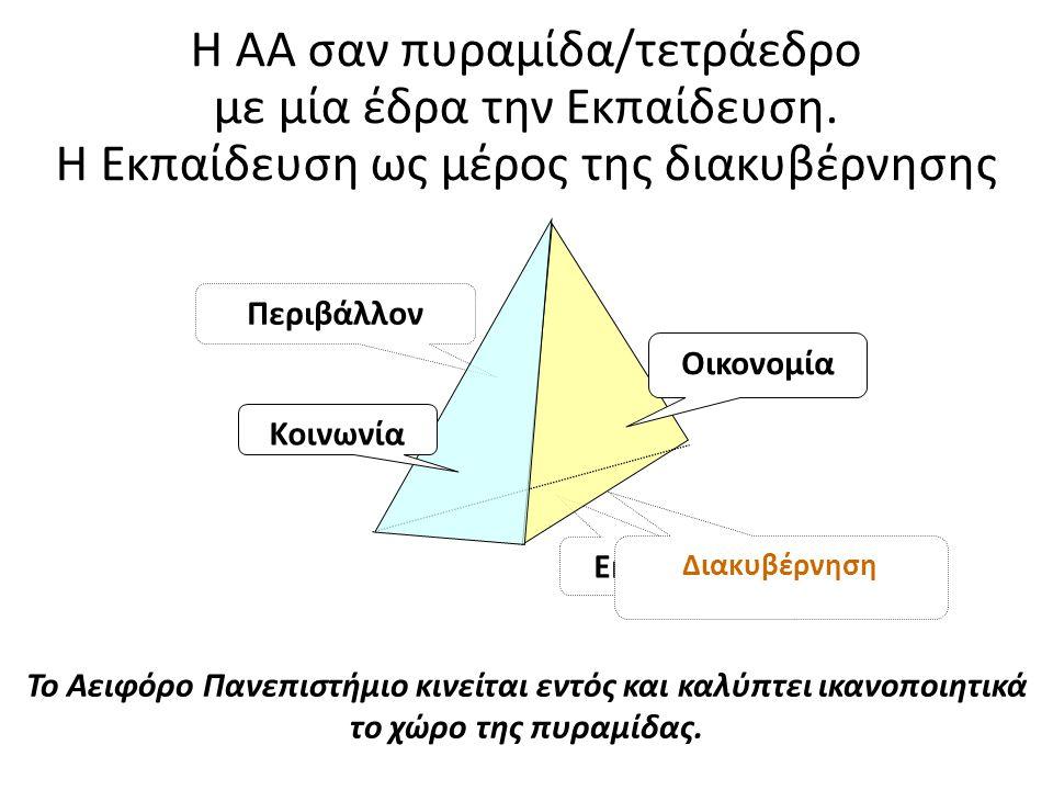Το Αειφόρο Πανεπιστήμιο κινείται εντός και καλύπτει ικανοποιητικά το χώρο της πυραμίδας. Εκπαίδευση Περιβάλλον Κοινωνία Οικονομία Η ΑΑ σαν πυραμίδα/τε