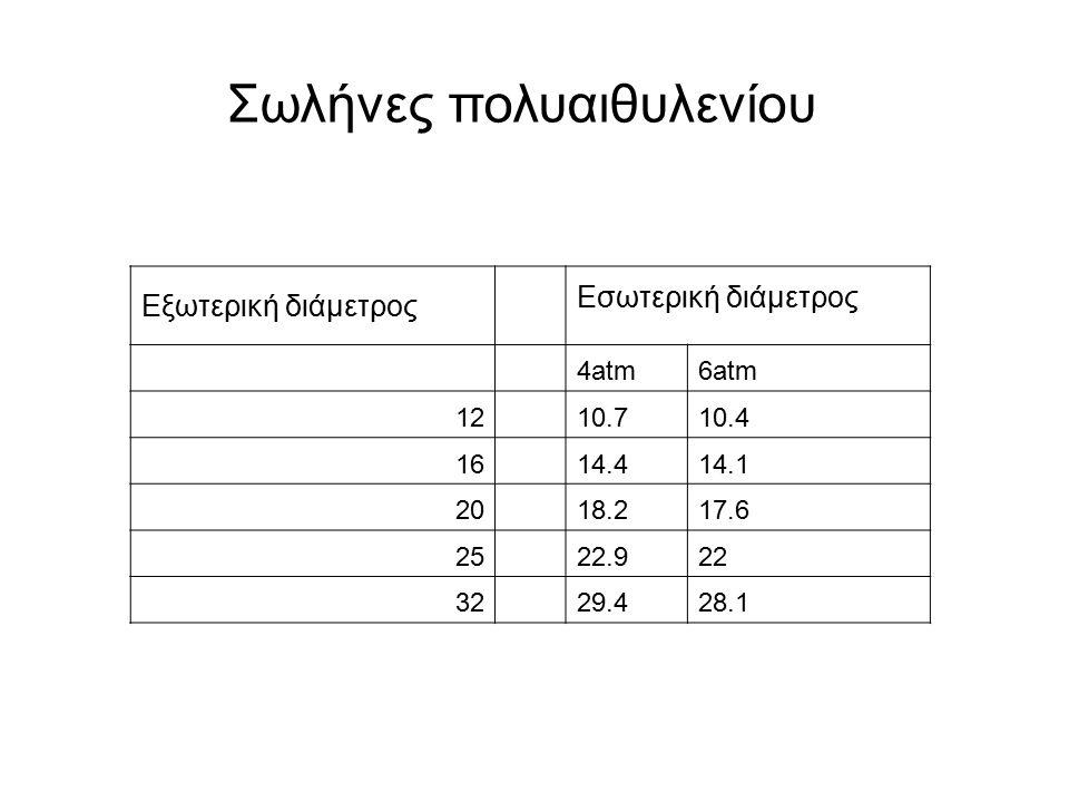 Εξωτερική διάμετρος Εσωτερική διάμετρος 4atm6atm 12 10.710.4 16 14.414.1 20 18.217.6 25 22.922 32 29.428.1 Σωλήνες πολυαιθυλενίου