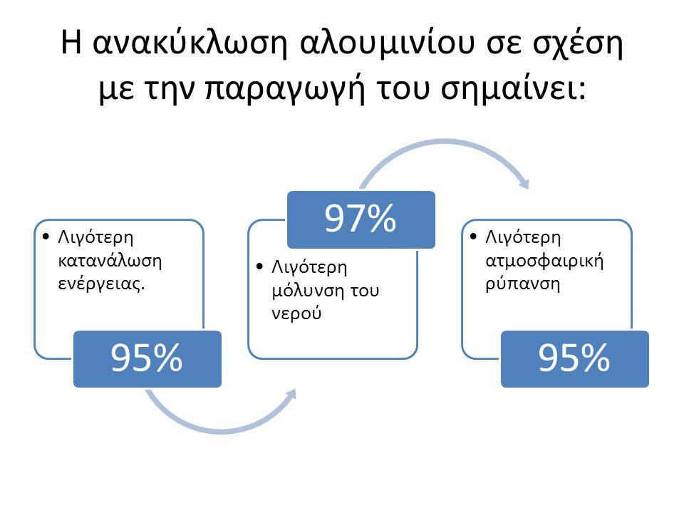 Η ανακύκλωση αλουμινίου σε σχέση με την παραγωγή του σημαίνει: Λιγότερη κατανάλωση ενέργειας. 95% Λιγότερη μόλυνση του νερού 97% Λιγότερη ατμοσφαιρική