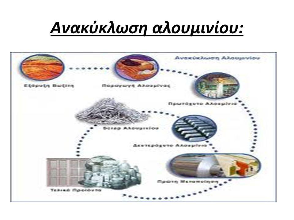 Ανακύκλωση αλουμινίου: