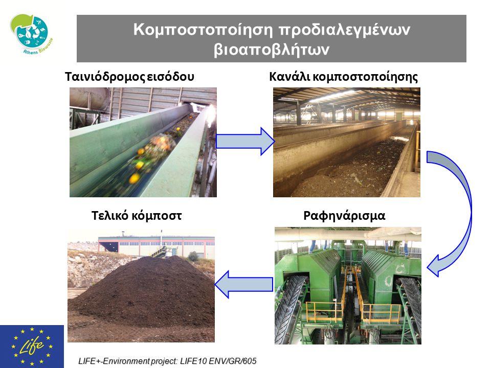 LIFE+-Environment project: LIFE10 ENV/GR/605 Ταινιόδρομος εισόδουΚανάλι κομποστοποίησης Κομποστοποίηση προδιαλεγμένων βιοαποβλήτων ΡαφηνάρισμαΤελικό κ