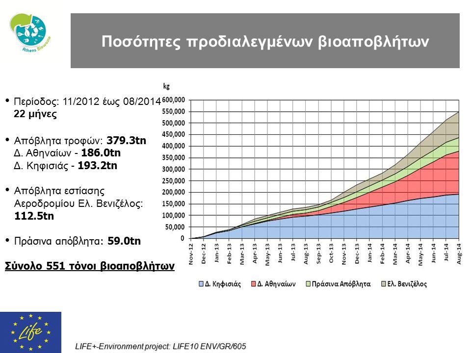 LIFE+-Environment project: LIFE10 ENV/GR/605 Περίοδος: 11/2012 έως 08/2014 22 μήνες Απόβλητα τροφών: 379.3tn Δ. Αθηναίων - 186.0tn Δ. Κηφισιάς - 193.2