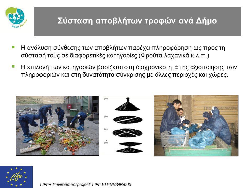 LIFE+-Environment project: LIFE10 ENV/GR/605 Σύσταση αποβλήτων τροφών ανά Δήμο  Η ανάλυση σύνθεσης των αποβλήτων παρέχει πληροφόρηση ως προς τη σύστα