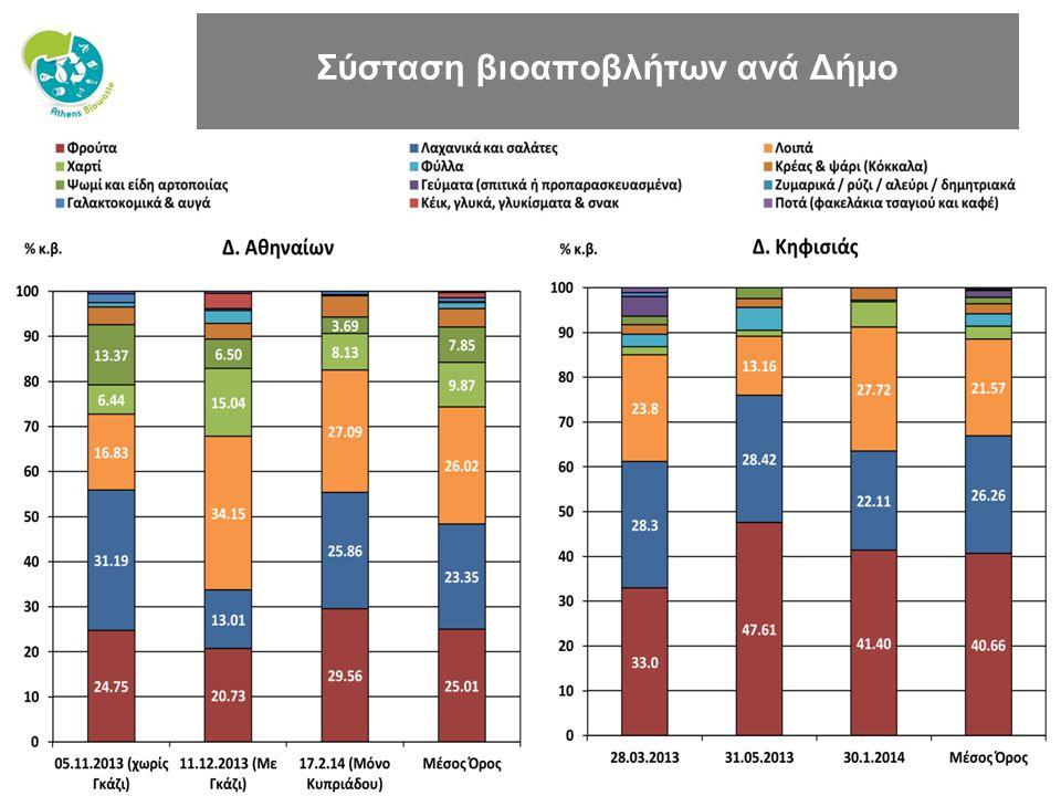 LIFE+-Environment project: LIFE10 ENV/GR/605 Σύσταση βιοαποβλήτων ανά Δήμο