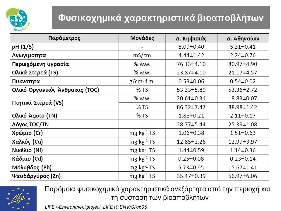 LIFE+-Environment project: LIFE10 ENV/GR/605 Φυσικοχημικά χαρακτηριστικά βιοαποβλήτων Παράμετρος Μονάδες Δ. ΚηφισιάςΔ. Αθηναίων pH (1/5)- 5.09±0.405.3