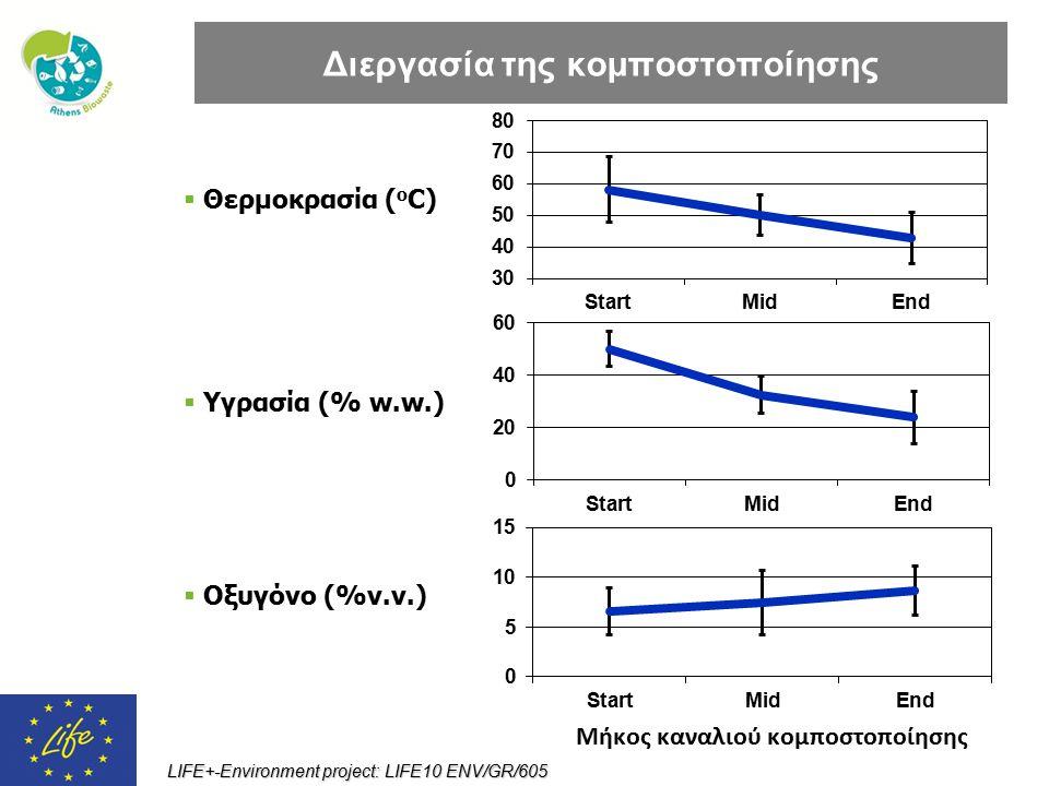 LIFE+-Environment project: LIFE10 ENV/GR/605  Θερμοκρασία ( o C)  Υγρασία (% w.w.) Διεργασία της κομποστοποίησης  Οξυγόνο (%v.v.) Μήκος καναλιού κο