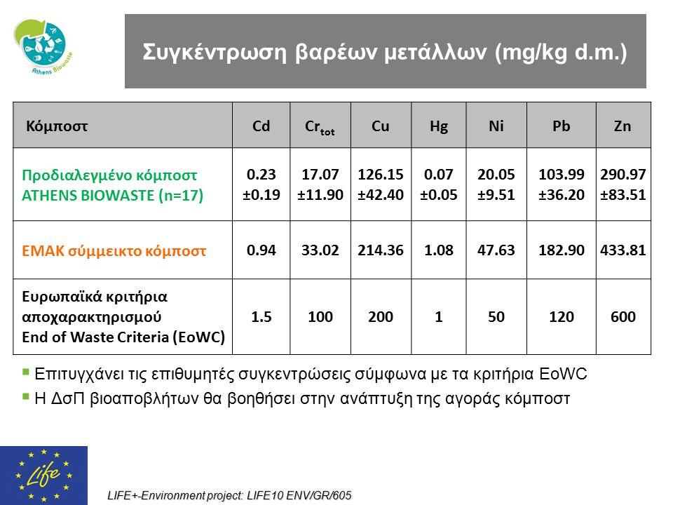 LIFE+-Environment project: LIFE10 ENV/GR/605 Συγκέντρωση βαρέων μετάλλων (mg/kg d.m.) ΚόμποστCdCr tot CuHgNiPbZn Προδιαλεγμένο κόμποστ ATHENS BIOWASTE
