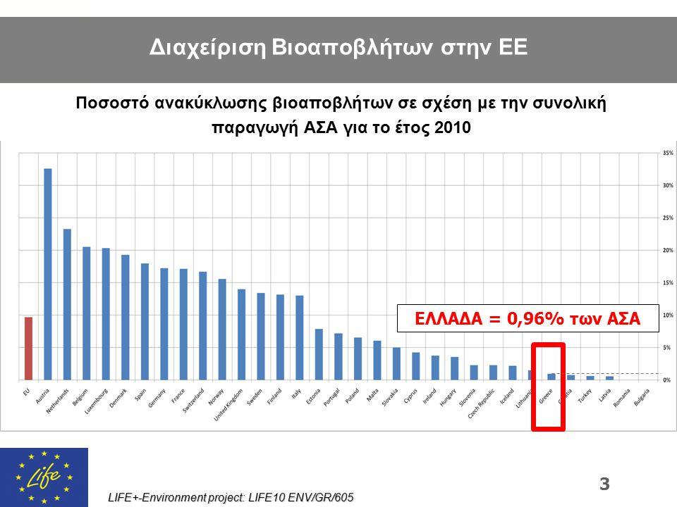 LIFE+-Environment project: LIFE10 ENV/GR/605 Ποσοστό ανακύκλωσης βιοαποβλήτων σε σχέση με την συνολική παραγωγή ΑΣΑ για το έτος 2010 3 ΕΛΛΑΔΑ = 0,96%