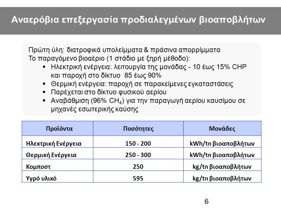 LIFE+-Environment project: LIFE10 ENV/GR/605 6 ΠροϊόνταΠοσότητεςΜονάδες Ηλεκτρική Ενέργεια150 - 200kWh/tn βιοαποβλήτων Θερμική Ενέργεια250 - 300kWh/tn
