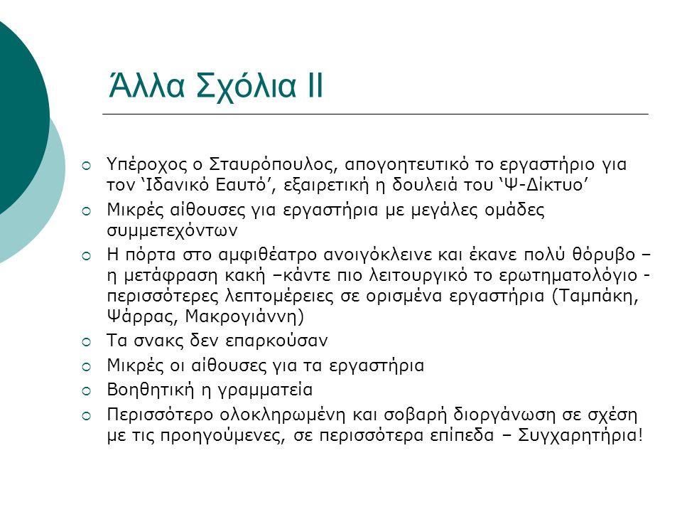 Άλλα Σχόλια ΙΙ  Υπέροχος ο Σταυρόπουλος, απογοητευτικό το εργαστήριο για τον 'Ιδανικό Εαυτό', εξαιρετική η δουλειά του 'Ψ-Δίκτυο'  Μικρές αίθουσες για εργαστήρια με μεγάλες ομάδες συμμετεχόντων  Η πόρτα στο αμφιθέατρο ανοιγόκλεινε και έκανε πολύ θόρυβο – η μετάφραση κακή –κάντε πιο λειτουργικό το ερωτηματολόγιο - περισσότερες λεπτομέρειες σε ορισμένα εργαστήρια (Ταμπάκη, Ψάρρας, Μακρογιάννη)  Τα σνακς δεν επαρκούσαν  Μικρές οι αίθουσες για τα εργαστήρια  Βοηθητική η γραμματεία  Περισσότερο ολοκληρωμένη και σοβαρή διοργάνωση σε σχέση με τις προηγούμενες, σε περισσότερα επίπεδα – Συγχαρητήρια!