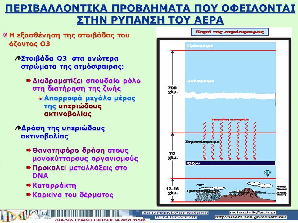 Η εξασθένηση της στοιβάδας του όζοντος Ο3 Στοιβάδα Ο3 στα ανώτερα στρώματα της ατμόσφαιρας: Διαδραματίζεισπουδαίο ρόλο στη διατήρηση της ζωής Διαδραματίζει σπουδαίο ρόλο στη διατήρηση της ζωής Απορροφά μεγάλο μέρος τηςυπεριώδους ακτινοβολίας Απορροφά μεγάλο μέρος της υπεριώδους ακτινοβολίας Δράση της υπεριώδους ακτινοβολίας Θανατηφόρο δράσηστους μονοκύτταρους οργανισμούς Θανατηφόρο δράση στους μονοκύτταρους οργανισμούς Προκαλείμεταλλάξεις στο DNA Προκαλεί μεταλλάξεις στο DNAΚαταρράκτη Καρκίνο του δέρματος ΠΕΡΙΒΑΛΛΟΝTIKA ΠΡΟΒΛΗΜΑΤΑ ΠΟΥ ΟΦΕΙΛΟΝΤΑΙ ΣΤΗΝ ΡΥΠΑΝΣΗ ΤΟΥ ΑΕΡΑ