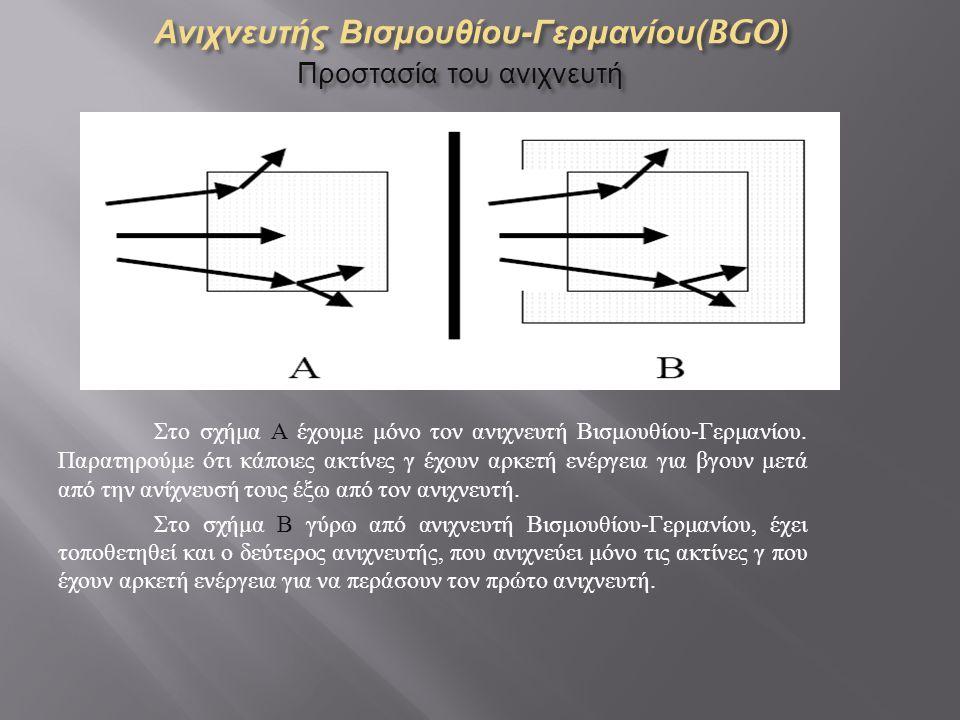 Ανιχνευτής Βισμουθίου - Γερμανίου (BGO) Προστασία του ανιχνευτή Στο σχήμα Α έχουμε μόνο τον ανιχνευτή Βισμουθίου - Γερμανίου.