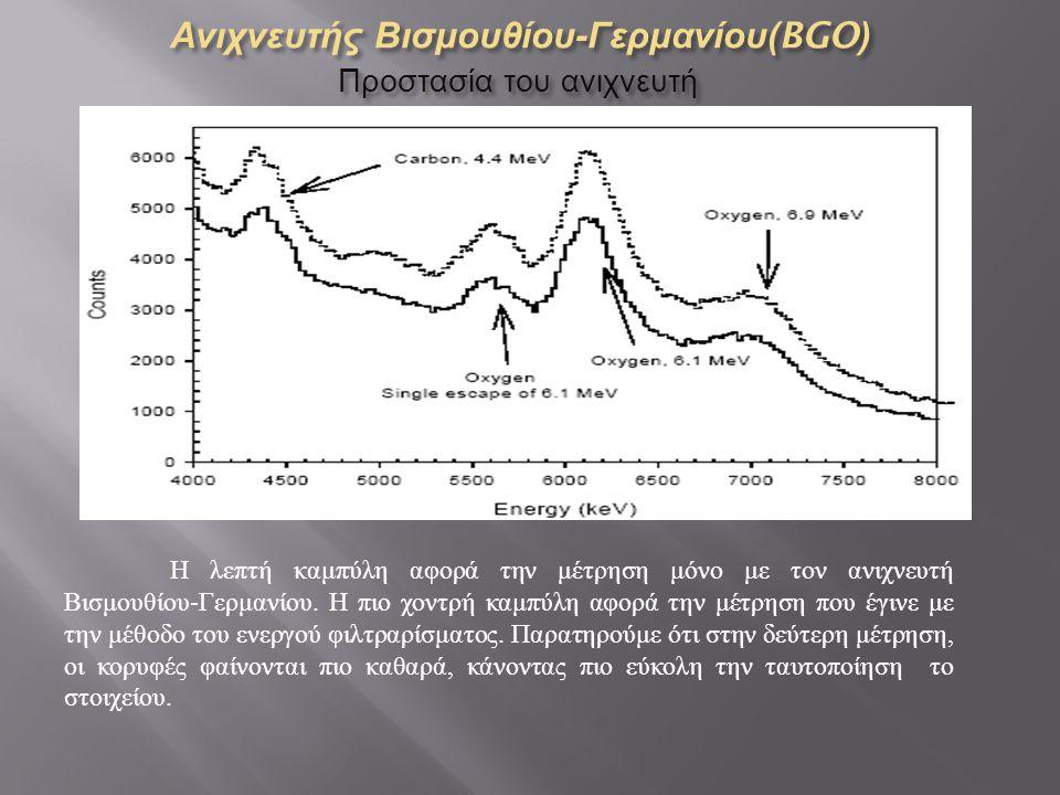Ανιχνευτής Βισμουθίου - Γερμανίου (BGO) Προστασία του ανιχνευτή Η λεπτή καμπύλη αφορά την μέτρηση μόνο με τον ανιχνευτή Βισμουθίου - Γερμανίου.
