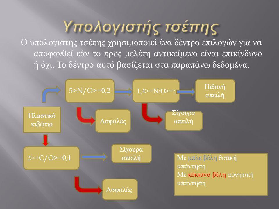 Ο υπολογιστής τσέπης χρησιμοποιεί ένα δέντρο επιλογών για να αποφανθεί εάν το προς μελέτη αντικείμενο είναι επικίνδυνο ή όχι.