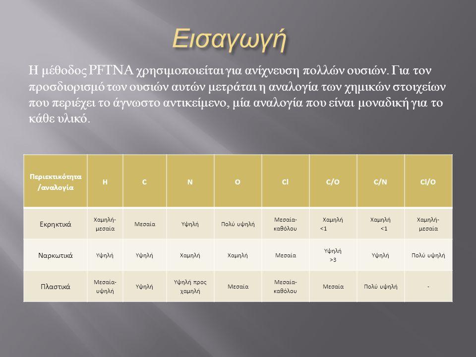 Εισαγωγή Η μέθοδος PFTNA χρησιμοποιείται για ανίχνευση πολλών ουσιών.