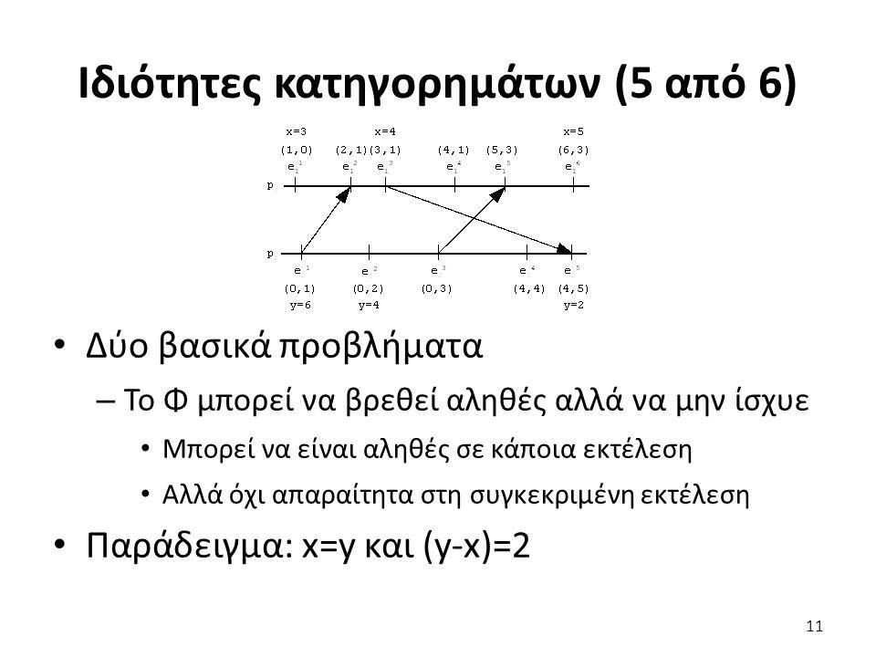 Ιδιότητες κατηγορημάτων (5 από 6) Δύο βασικά προβλήματα – Το Φ μπορεί να βρεθεί αληθές αλλά να μην ίσχυε Μπορεί να είναι αληθές σε κάποια εκτέλεση Αλλά όχι απαραίτητα στη συγκεκριμένη εκτέλεση Παράδειγμα: x=y και (y-x)=2 11