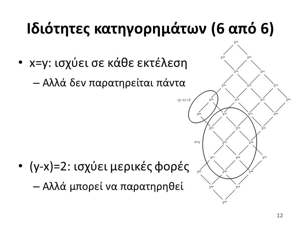 Ιδιότητες κατηγορημάτων (6 από 6) x=y: ισχύει σε κάθε εκτέλεση – Αλλά δεν παρατηρείται πάντα (y-x)=2: ισχύει μερικές φορές – Αλλά μπορεί να παρατηρηθεί 12