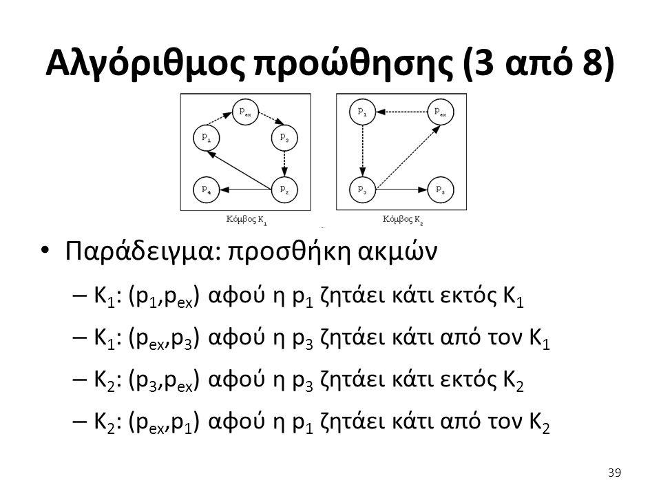 Αλγόριθμος προώθησης (3 από 8) Παράδειγμα: προσθήκη ακμών – K 1 : (p 1,p ex ) αφού η p 1 ζητάει κάτι εκτός K 1 – K 1 : (p ex,p 3 ) αφού η p 3 ζητάει κάτι από τον K 1 – K 2 : (p 3,p ex ) αφού η p 3 ζητάει κάτι εκτός K 2 – K 2 : (p ex,p 1 ) αφού η p 1 ζητάει κάτι από τον K 2 39
