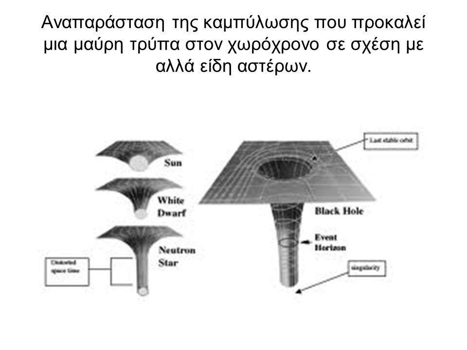 Αναπαράσταση της καμπύλωσης που προκαλεί μια μαύρη τρύπα στον χωρόχρονο σε σχέση με αλλά είδη αστέρων.