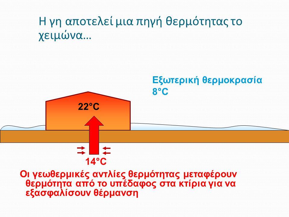 Η γη αποτελεί μια πηγή θερμότητας το χειμώνα… Εξωτερική θερμοκρασία 8°C 22°C 14°C Οι γεωθερμικές αντλίες θερμότητας μεταφέρουν θερμότητα από το υπέδαφ